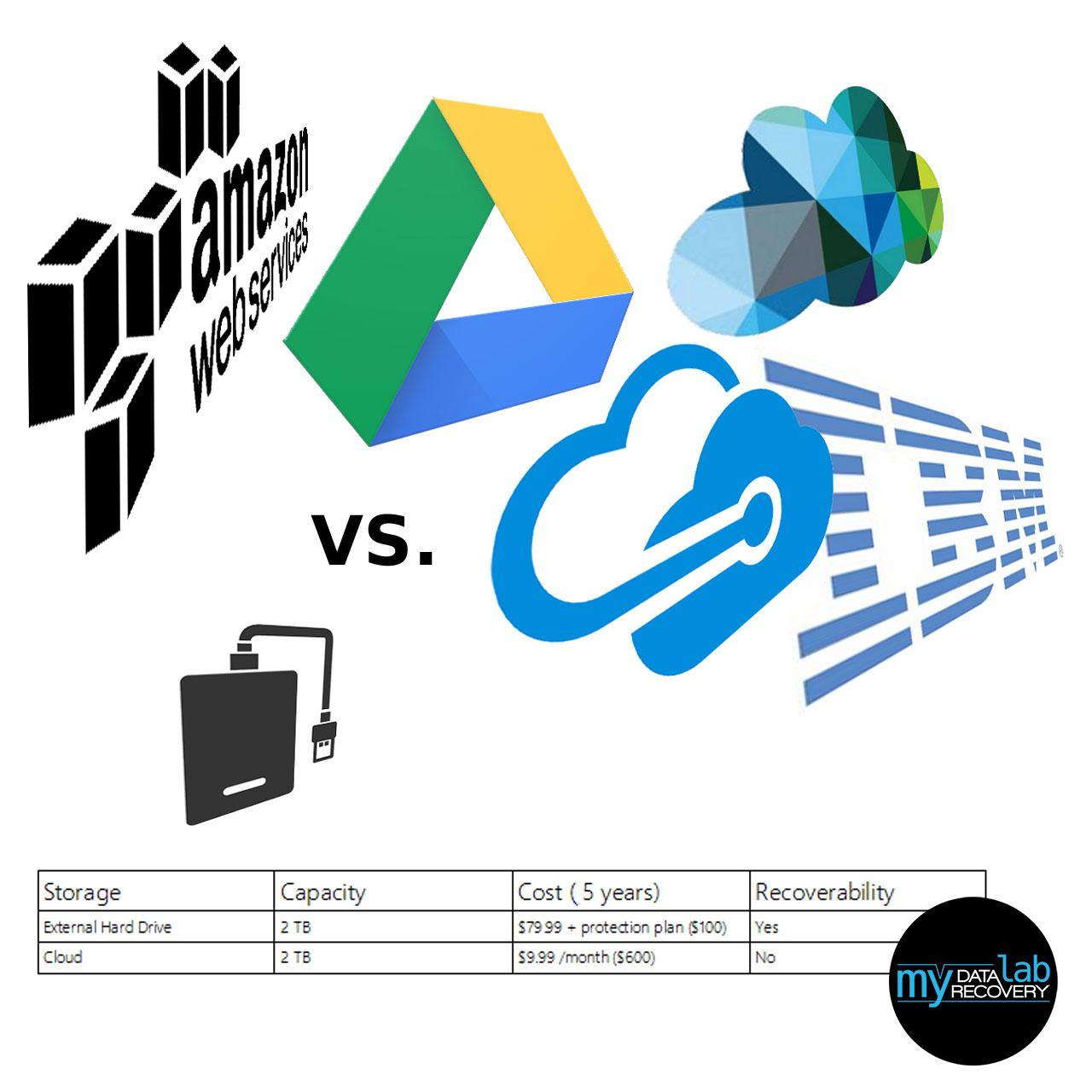 Cloud Backup vs External Drive